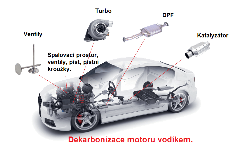 Dekarbonizace vyčistí spalovací prostor, Turbo, DPF, katalyzátor, ventily
